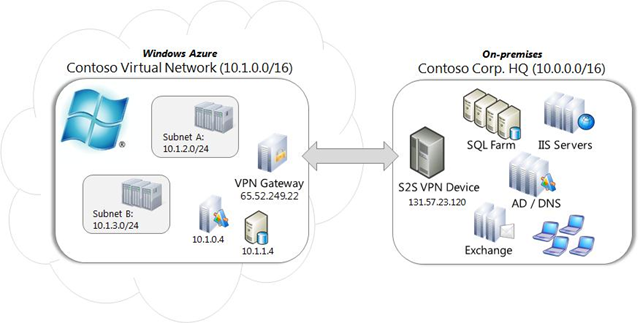 How to connect your on-premise network to Windows Azure using